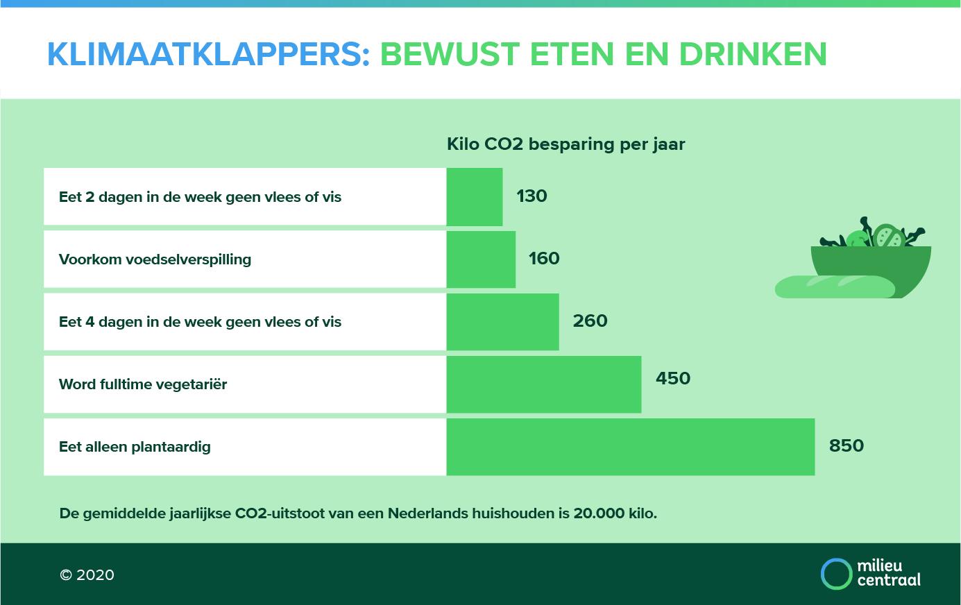 Co2-uitstoot verminderen door minder vlees te eten